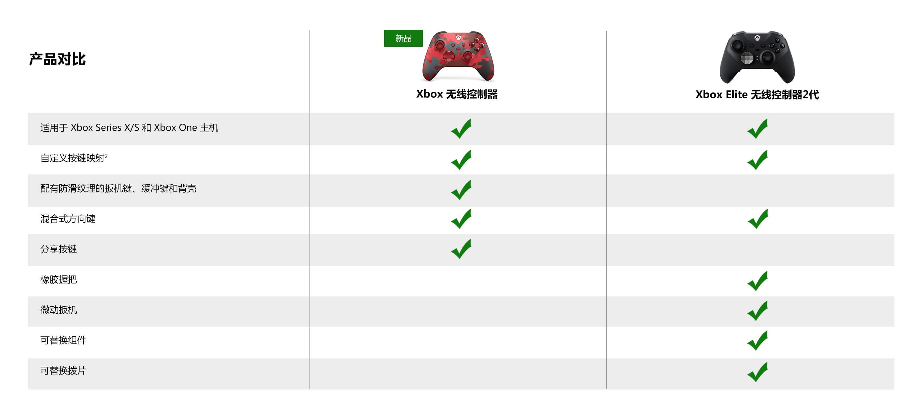 Xbox无线控制器与Xbox Elite无线控制器2代区别